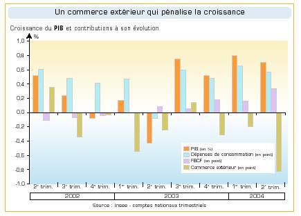 Commerce extérieur qui pénalise la croissance européenne