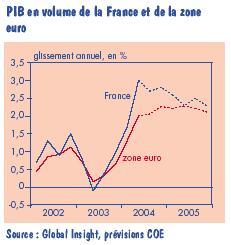 La demande interne de la France comparée à celle de la zone euro