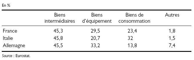 Structure par produit des exportations de biens en 2003 en Europe