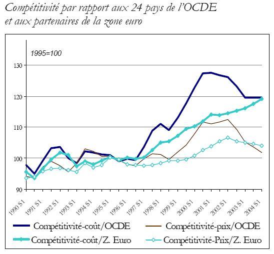 Compétitivité de la zone euro par rapport aux pays de l'OCDE