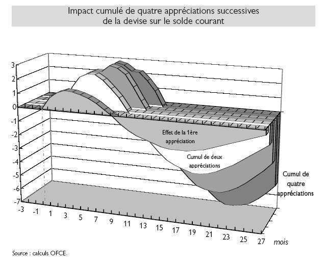 le principe de la courbe en J en économie