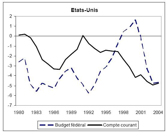 L'évolution des déficits publics (fédéral) et externe (compte courant) de 1980 à nos à 2004