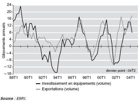 Le dynamisme des exportations a favorisé le redémarrage des investissements productifs en 2003