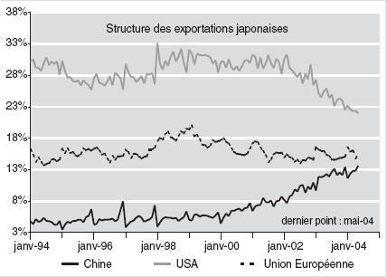 Structure des exportations japonaises