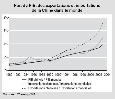 Part du PIB des exportations et importations de la Chine dans le monde
