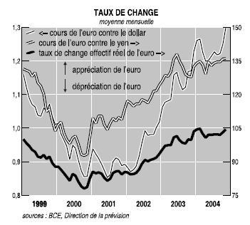 L'évolution du cours de l'euro par rapport au dollar et, également contre le yen et en taux de change effectif réel